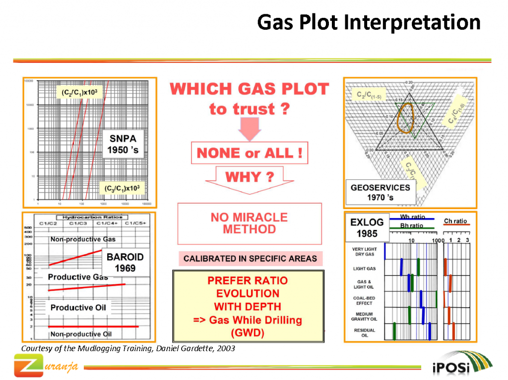 Gas Plot Interpretation (Priambodo, 2016)